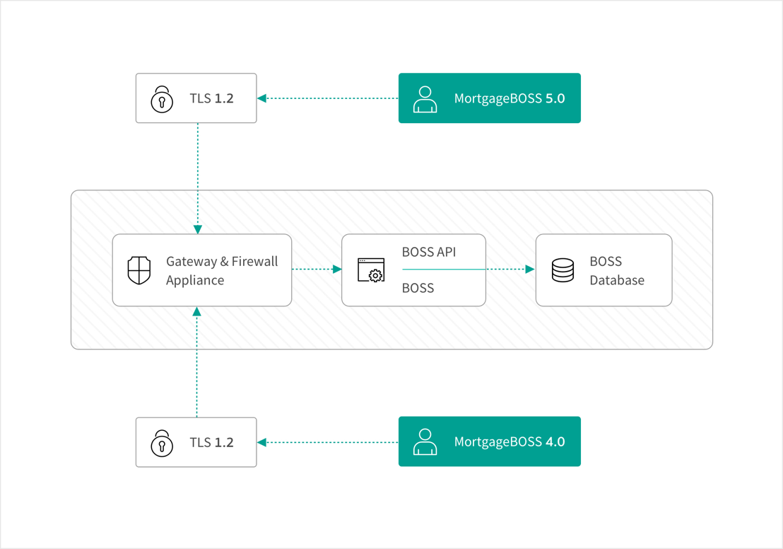 MortgageBOSS platform integration chart
