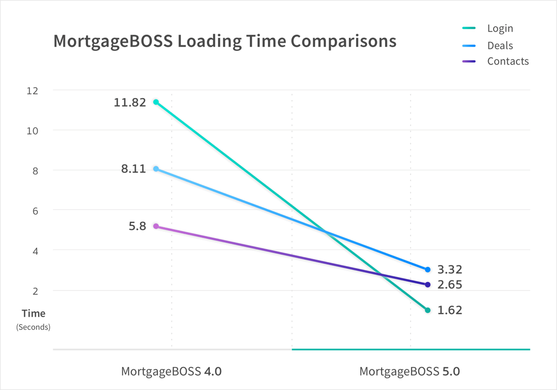 MortgageBOSS Loading time comparison chart showing significant a decrease in loading times