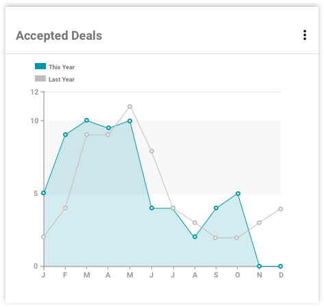 Graph showing number of accepted deals throughout the year